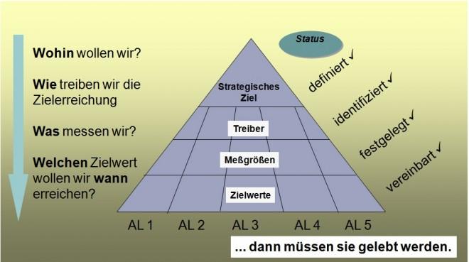 Führungssystem im Unternehmen