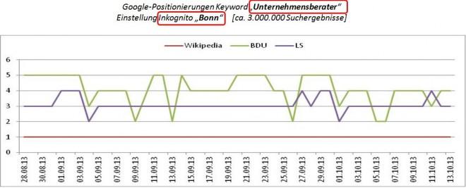 """Google-Positionierungen Keyword """"Unternehmensberater""""  Einstellung Inkognito, Bonn"""