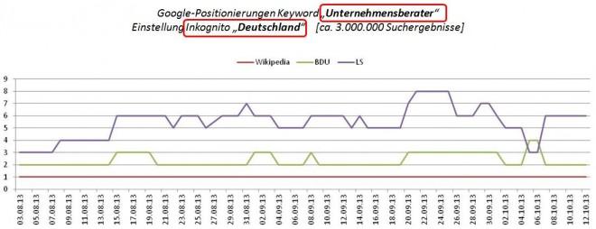 """Google-Positionierungen Keyword """"Unternehmensberater""""  Einstellung Inkognito, Deutschland"""""""