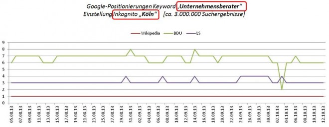 """Google-Positionierungen Keyword """"Unternehmensberater""""  Einstellung Inkognito, Köln"""