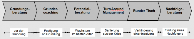 Gründungsberatung, Gründercoaching, Unternehmensberatung, Sanierungsberatung, Turn Around Beratung aus Köln