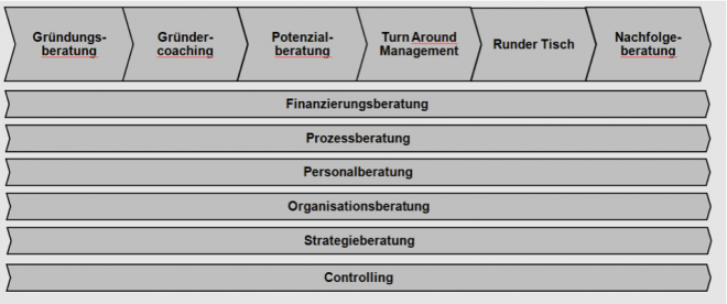 Unternehmensberatung, Gründungsberatung, Gründercoaching, Potentialberatung, Turn Around Beratung, Nachfolgeberatung aus Köln