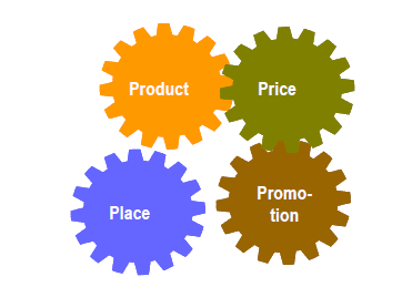 Marketing mit den vier P's: Product, Price, Place, Promotion