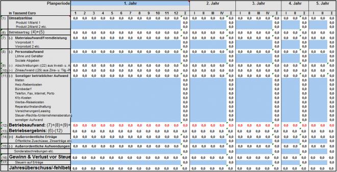 Gewinn- und Verlustplan - Rentabilitätsplan aus dem Tabellenwerr von NUK - Neues Unternehmertum Rheinland