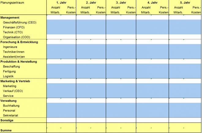 Personalplan aus dem Tabellenwerk von start2grow, Dortmund
