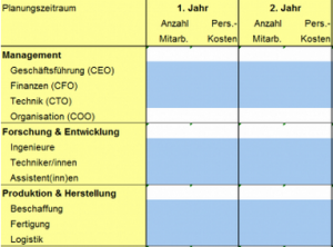 Personalplan zur Finanzplanung
