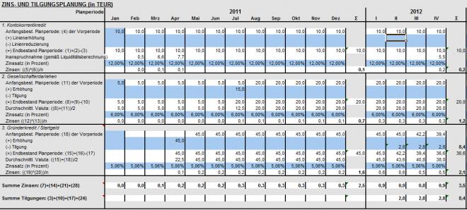 Zins- und Tilgungsplan von NUK - Neues Unternehmertum Köln, Bonn und Düsseldorf