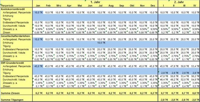 Zins- und Tilgungsplan von start2grow zum oben beschriebenen Beispie