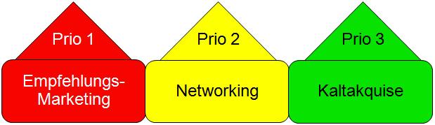 Empfehlungsmarketing, Networking, Kaltakquise