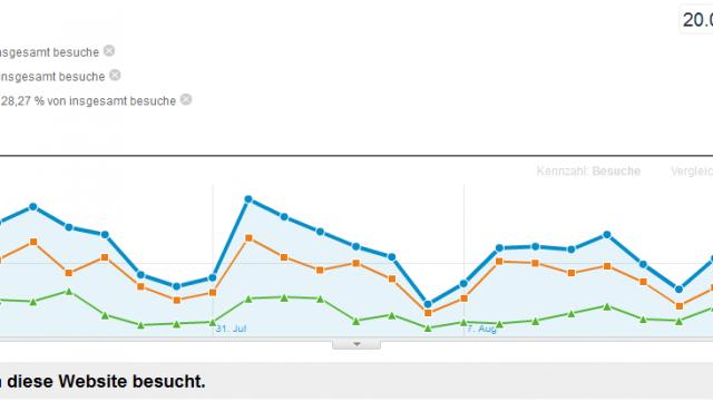 Gewusst wer: Über Traffic und Klicks auf Ihrer Website