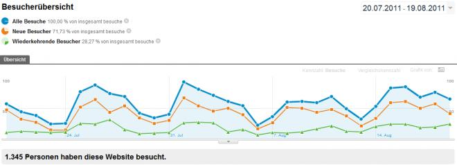 Google Analytics Besucherübersicht