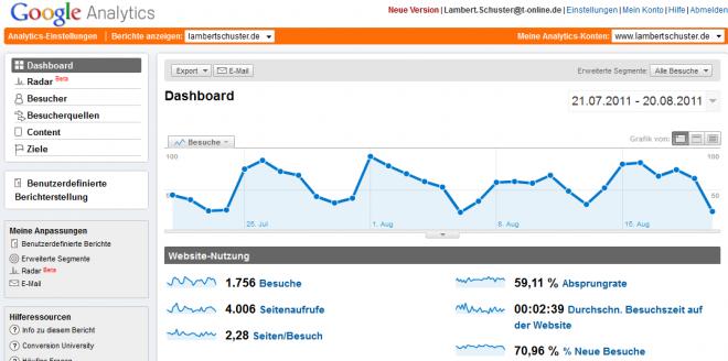 Google Analytics Dasboard Teilansicht