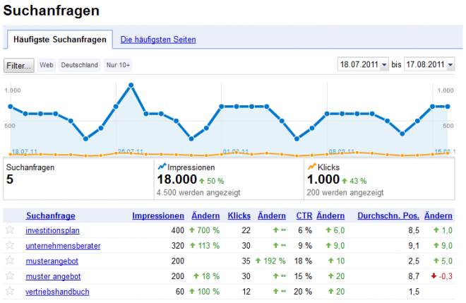 Google Webmaster-Tools Suchanfragen zu 5 Keywords