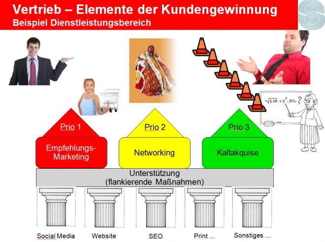 Vertreib - Elemente der Kundengewinnung