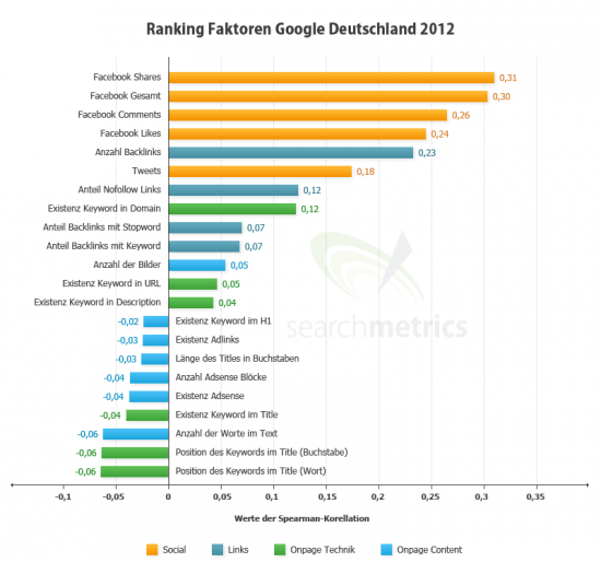 Ranking Faktoren bei Google für Keywords, Webseiten, Backlinks Shares und Tweets