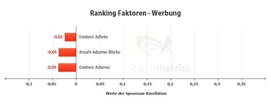 ranking-faktoren-werbung