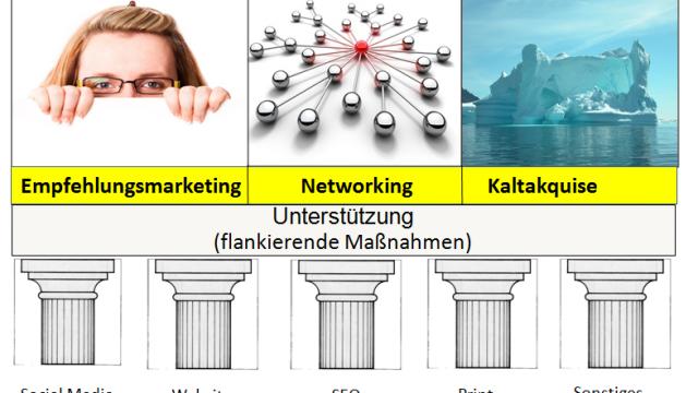 Wie Sie einen Marketingplan und Vertriebsplan erstellen