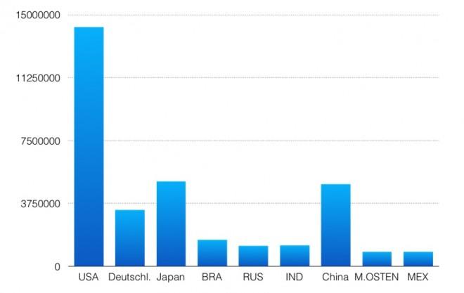 Kennzahlen: Bruttoinlandsprodukt BIP