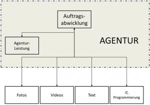 Organigramm der Auftragsabwicklung