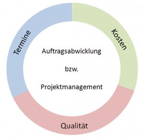 Auftragsabwicklung - Triade Kosten-Termine-Qualität