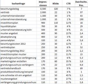 Keyword Suchanfragen lambertschuster.de