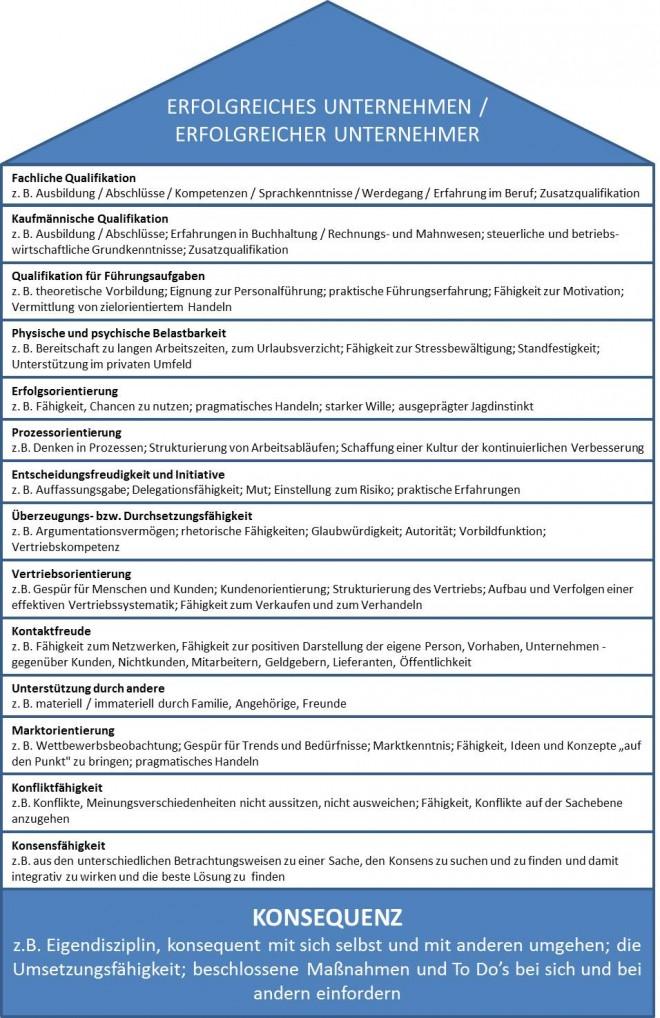 Ceckliste mit 15 Tipps für ein erfolgreiches Unternehmen
