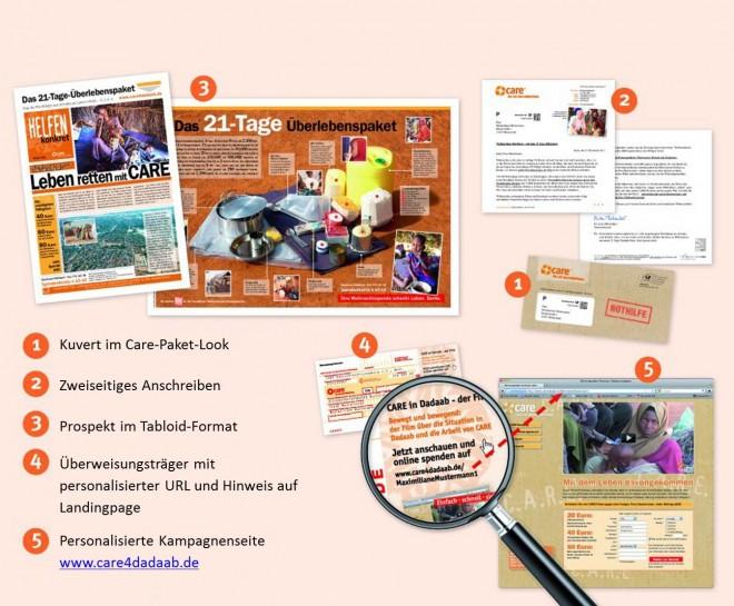 erfolgreiches Mailing in der Kundenkommunikation