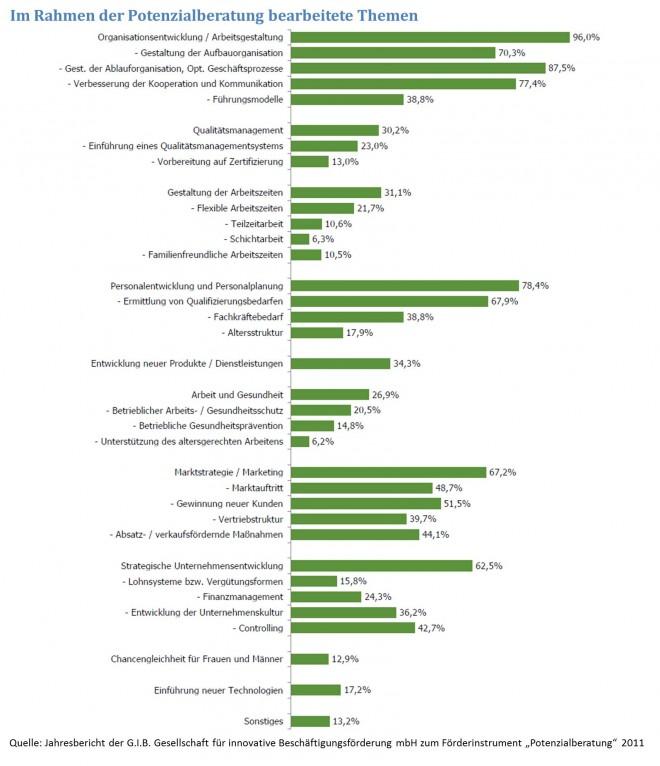 Wachstum durch qualifizierte Unternehmensberatung: behandelte Themen