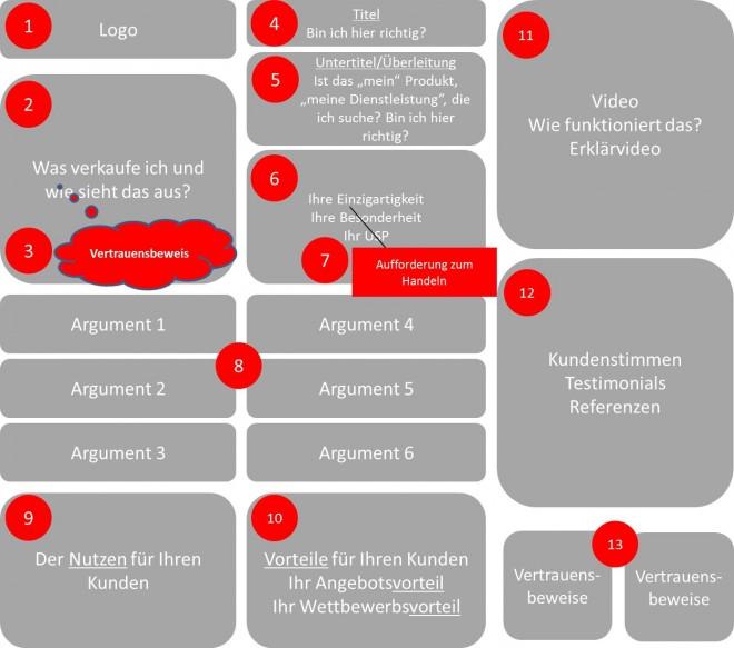 Ein Konzept einer richtige Landingpage für das Inbound-Marketing - Den Kunden überzeugen