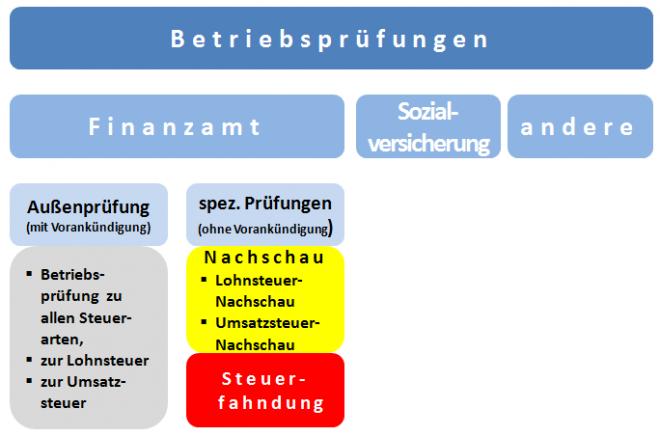 Betriebsprüfung im Unternehmen: Außenprüfung, Umsatzsteuer-Nachschau, Lohnsteuer-Nachschau