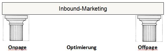 Zwei Säulen führen zur Suchmaschinenoptimierung: Onpage und Offpage