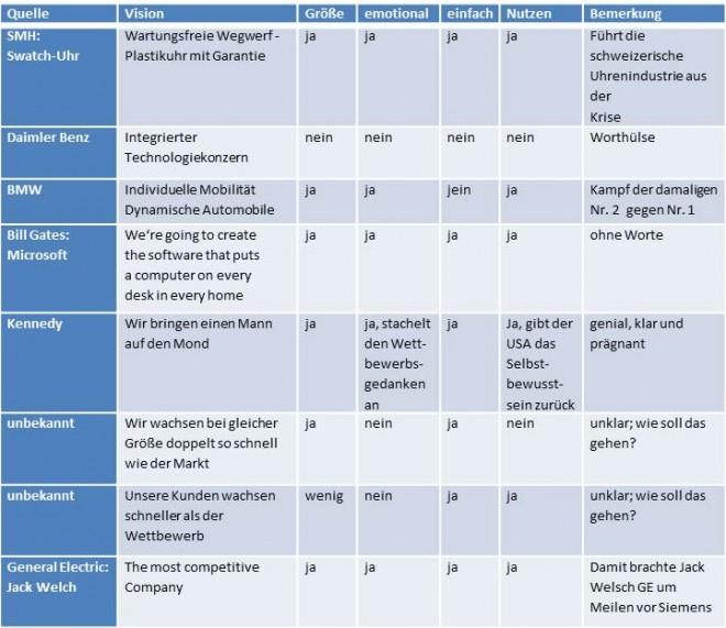 Unternehmensvision Tops und Flops