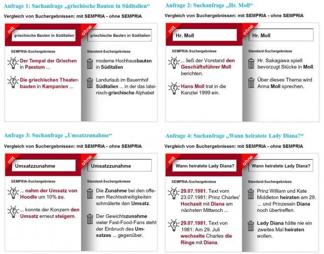 Semantische Suchmaschine - Vergleiche bei Sempria.de