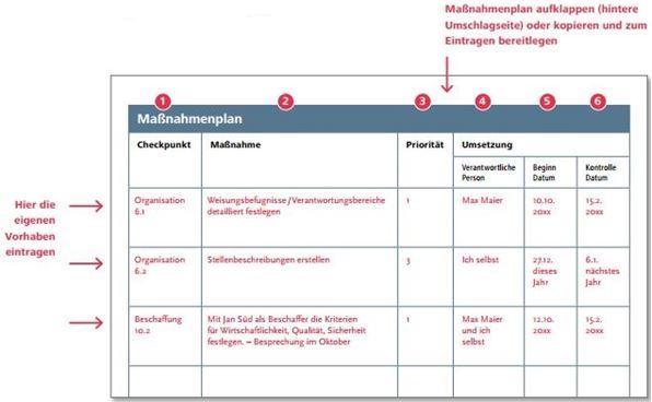Maßnahmenplan zum INQA-Unternehmenscheck