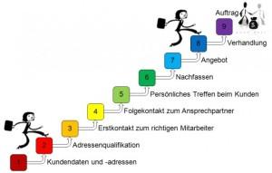 Vertrieb: In neun Schritten zum Auftrag