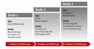Mit dem drei-Stufen-Businessplan zum Unternehmertum