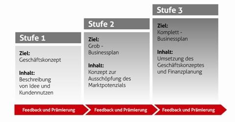 Auf dem Weg zum Unternehmertum mit NUK – Köln-Bonn-Aachen-Düsseldorf