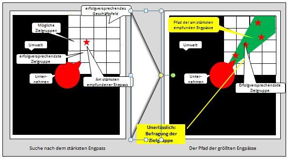 EKS engpasskonzentrierte Strategie: Engpassanalyse