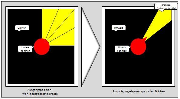 EKS engpasskonzentrierte Strategie: Nutzenpotential