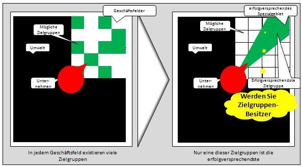 EKS engpasskonzentrierte Strategie: Zielgruppe