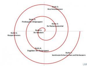 EKS - engpasskonzentrierte Unternehmensstrategie Übersicht