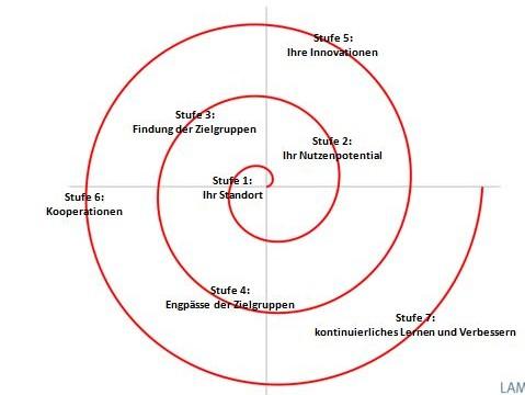 Engpasskonzentrierte Strategie – die Unternehmensstrategie für KMU