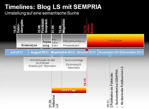 Terminplan: semantische Suchmaschine mit SEMPRIA