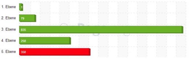 onPage Analyse zu den URL Längen