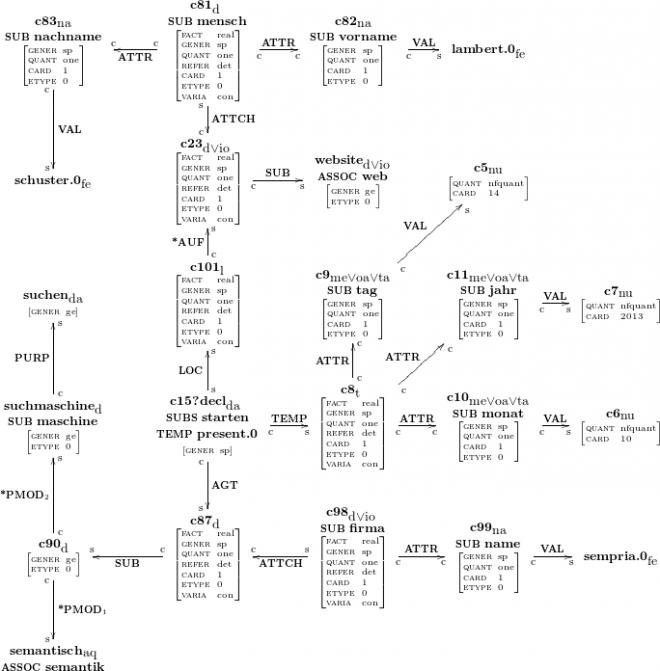 Semantische Suchmaschinen und deren Semantik