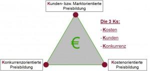 Die 3Ks bei der Preisbildung: Kosten, Kunden und Konkurrenz