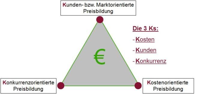 Die drei K's zur Preiskalkulation und Preisfindung