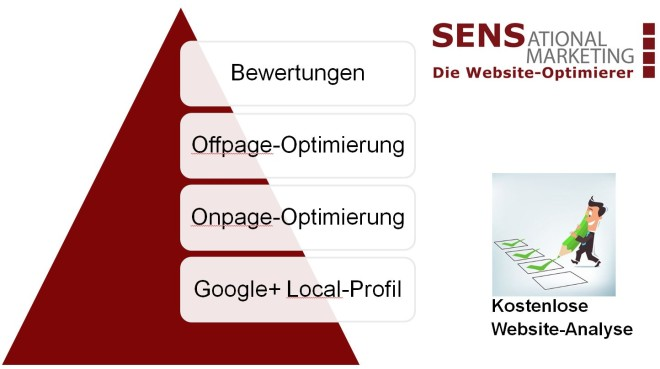 SEO-SEM Sensational-Marketing