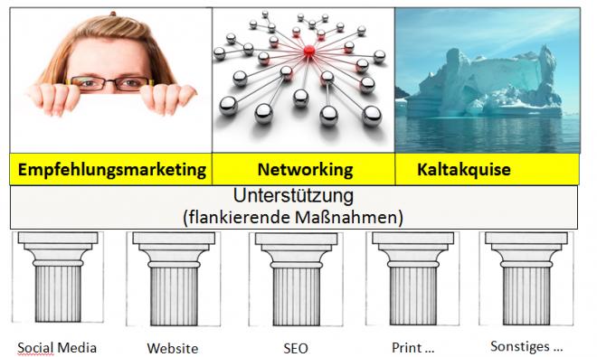 Vertrieb besthet aus Empfehlungsmarketing, Netzwerken und Kaltakquise