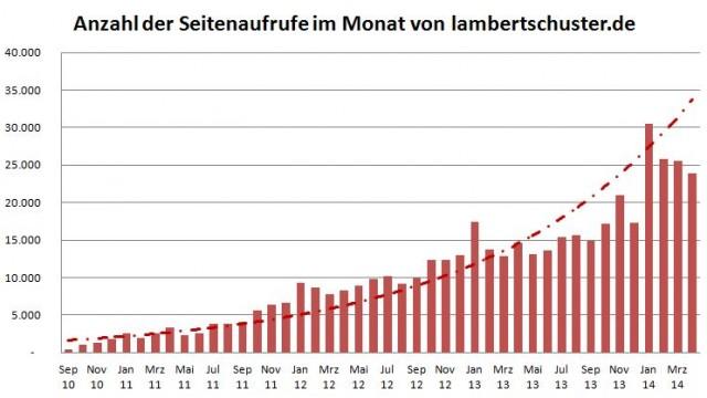 Entwicklung der Seitenaufrufe (Views) [pro Monat] für die Website von lambertschuster.de im Zeitraum von September 2010 bis März 2014